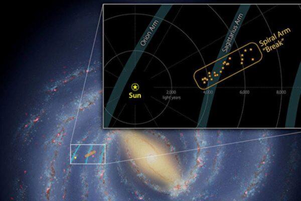 银河系一条旋臂中有断层 天文学家大吃一惊