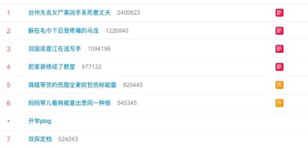 """""""台州无名女尸案凶手系死者丈夫""""词条一度登上微博热搜头榜。(微博截图)"""