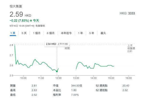 北京时间16日中午11点55分,中国恒大股价暂报2.54港元。(网页截图)