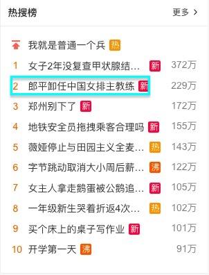 郎平卸任消息登上微博热搜榜。(微博截图)