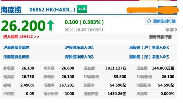 海底撈股價暴跌10月7日上午10點,海底撈股價為26.2港元/股,總市值為1430.26億。(網頁截圖)
