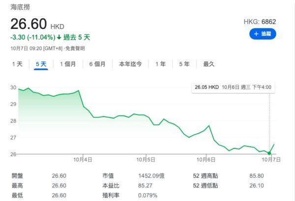 海底撈股價暴跌。10月6日下午4點,股價低至26.05港元/股。(網頁截圖)
