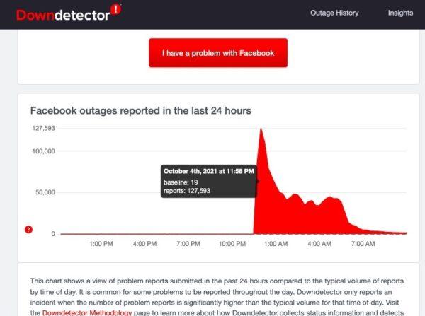 臉書當機。故障追蹤網站DownDetector顯示,10月4日晚間11點58分,該網站臉書問題報告達到最高值,即127,593份。(網頁截圖)