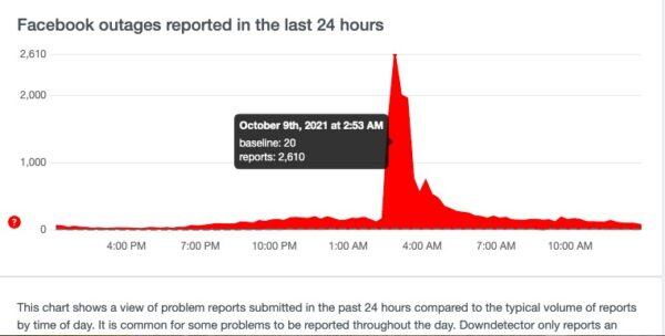 故障追蹤網站DownDetector顯示,臉書問題報告數高達2610份。(網頁截圖)